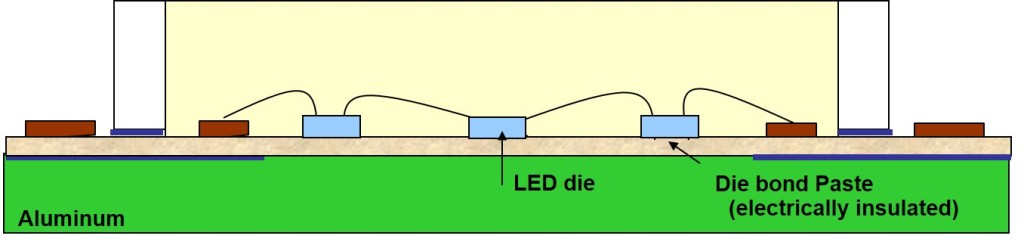 General drawing of a COB LED.