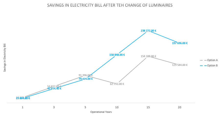 Savings in electricity bill after luminaire change