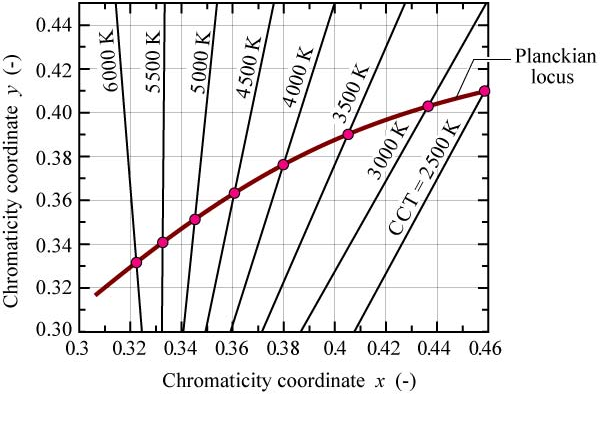 (x, y) Chromaticity Diagram