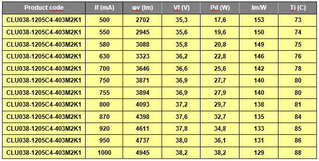 Table with CLU038-1205 4000K Ra80 LED from 500mA to 1000mA.