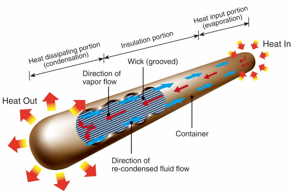how heat pipe works