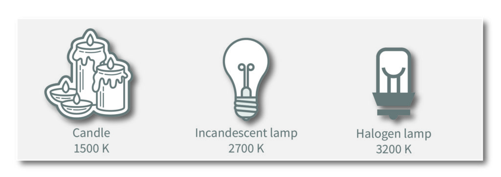 The color temperature of candlelight, incandescent and halogen lamp.