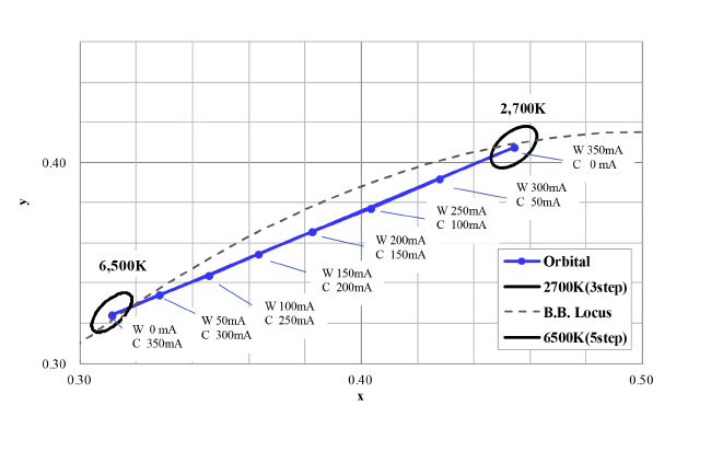 Color curve of Tunable White module.