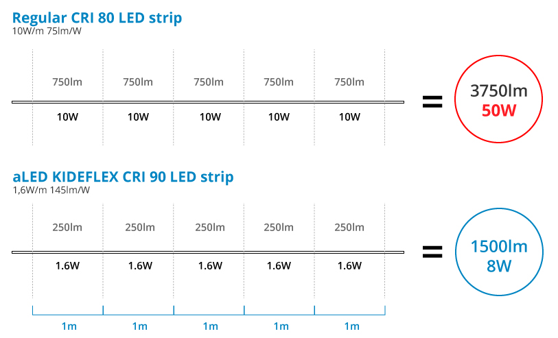 Calculation about saving energy in lighting