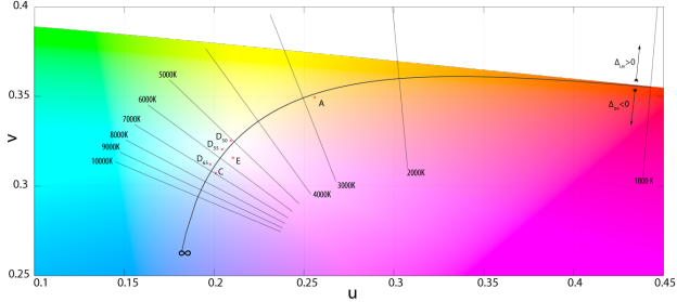 CIE 1960 Chromaticity Diagram
